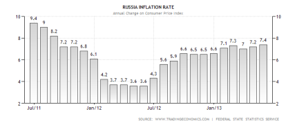 russia-inflation-cpi2